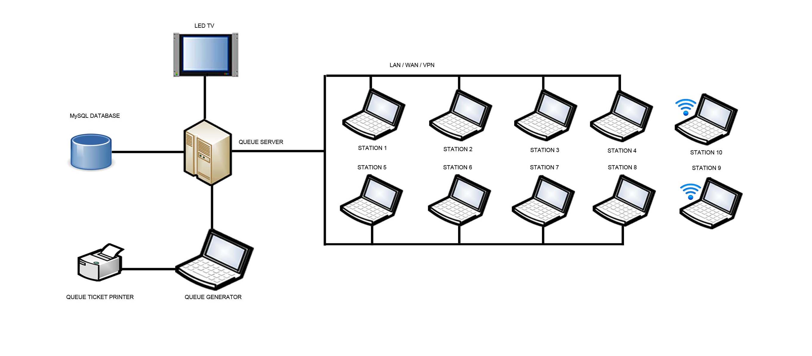 Network Diagram Using PC or Laptops
